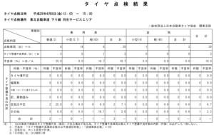 日本自動車タイヤ協会 羽生サービスエリア・タイヤ点検結果